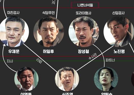 <나쁜 녀석들2> '흥미진진' 인물 관계도+캐릭터 하이라이트 5종 공개!