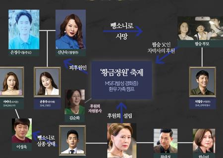 '황금정원' 한지혜-이상우 과거 인연 추가된 인물관계도 '확장판' 공개