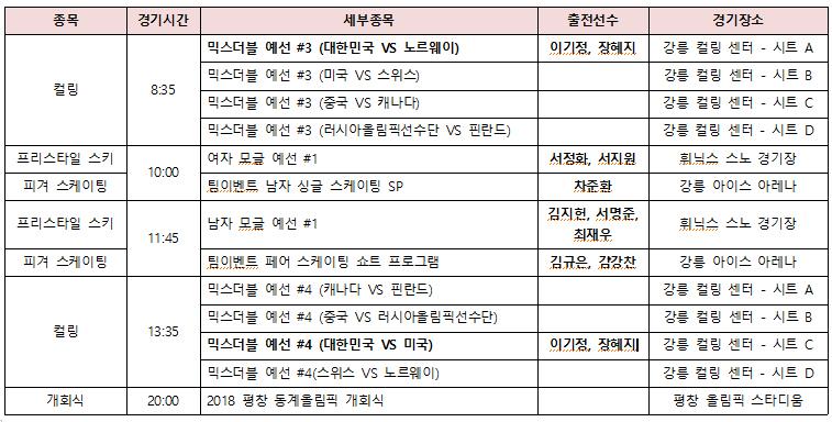 [2018평창: 오늘의 경기] 개막, 2월 9일 프리스타일스키와 피겨스케이팅