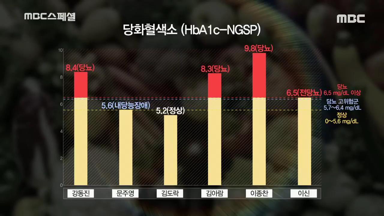 'MBC 스페셜-지방의 누명' 10주간 '저탄고지' 식단 도전! 나타날 수 있는 부작용과 해결 방안은?