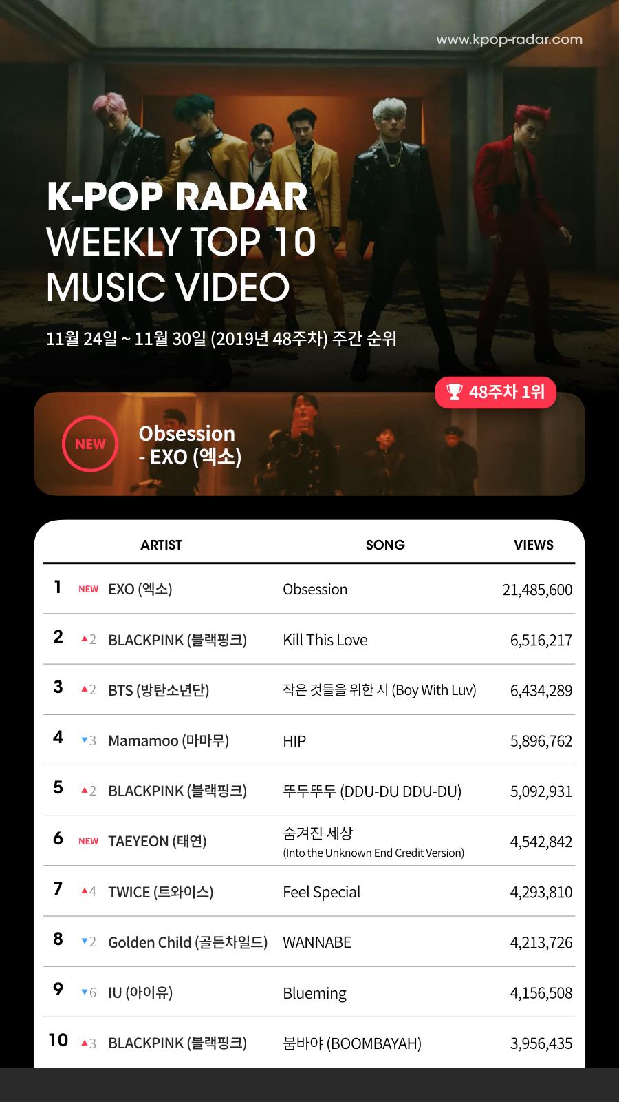 엑소, 신곡 'Obsession' 유튜브 조회수 차트 1위… 3일 만에 2100만뷰